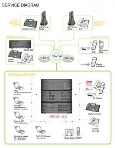 service_diagram2